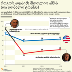 Georgia/World -- Infographic World and U.S.