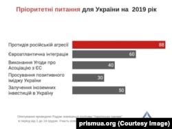 Пріоритетні питання для України на 2019 рік