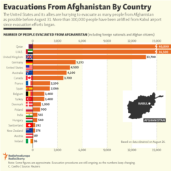 Infographic - Evacuations From Afghanistan By Country - A