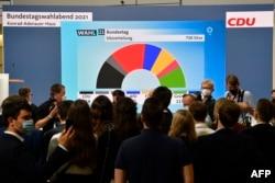 Németország – A Kereszténydemokrata Unió (CDU) támogatói és tagjai nézik a televízióban közvetített exit pollokat a Kereszténydemokrata Unió berlini székházában a német parlamenti választások után, 2021. szeptember 26-án