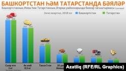 Башкортостан һәм Татарстан районнарында кайбер тауарларга бәяләрне чагыштыру