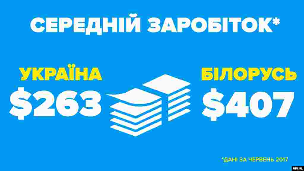 Середня зарплата (червень 2017 року)  Україна – 6840 гривень (263 $) Білорусь – 795 білоруських рублів (407 $)