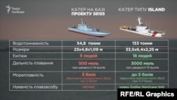 Чим різняться американські «Айленди» та український катер на базі проекту 58155?