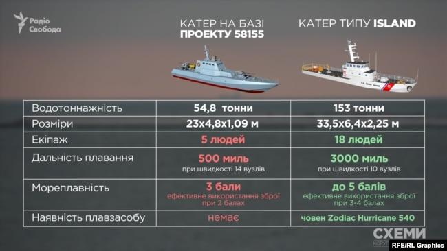 """ВМС завершує опрацювання контракту на отримання від США двох патрульних катерів типу """"Айленд"""", - Воронченко - Цензор.НЕТ 566"""