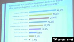 Moldova, ultimul sondaj de opinie realizat de Asociația Sociologilor și Demografilor,