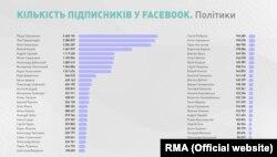 Дослідження Агентства стратегічних комунікацій RMA