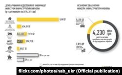 Інфографіка Національного антикорупційного бюро України
