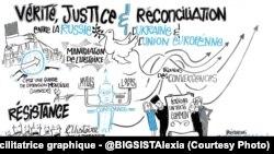До миру через діалог про правду, справедливість і примирення – малюнок, що зображає головні теми семінару в Парижі