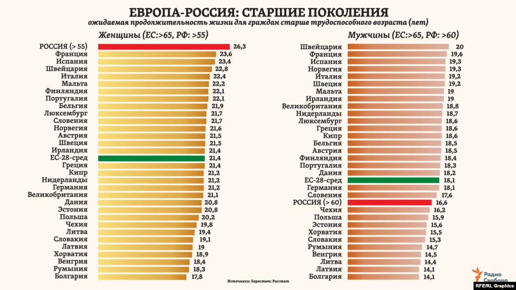 Сравнивая по текущему пенсионному возрасту, женщины в России, пройдя его, в среднем проживут еще более 26 лет – это больше, чем в любой из стран Европы. Однако сам пенсионный возраст только в среднем для Европейского союза уже в 2020 году составит, по оценкам Европейской комиссии, для женщин - 64,4 года и 65,2 – для мужчин. В России же нынешняя пенсионная реформа предполагает достижение уровней 65/60 лет к 2028 году.