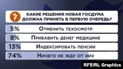 Опрос в Twitter Радио Свобода