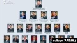 Состав нового кабинета министров.