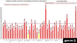 Bilanț Covid, rata de incidență pe județe și municipiul București, 10 octombrie 2021