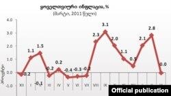 ინფლაცია, 2010 წლის მარტი - 2011 წლის მარტი