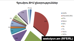 Предварительные итоги выборов в Совет старейшин Гюмри