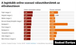 Az arányaiban legtöbb online szavazatot hozó körzetek.