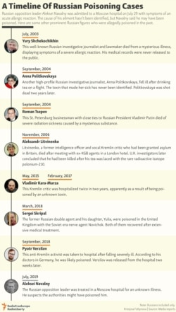 INFOGRAPHIC: A Timeline Of Russian Poisoning Cases - Updated