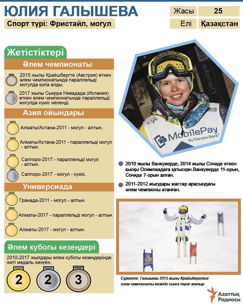 infographic about Yulia Galysheva