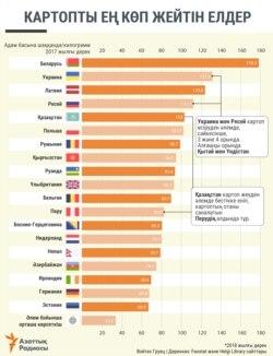 Kazakhstan Infographics Potato Consumption Per Capitain Kazakh