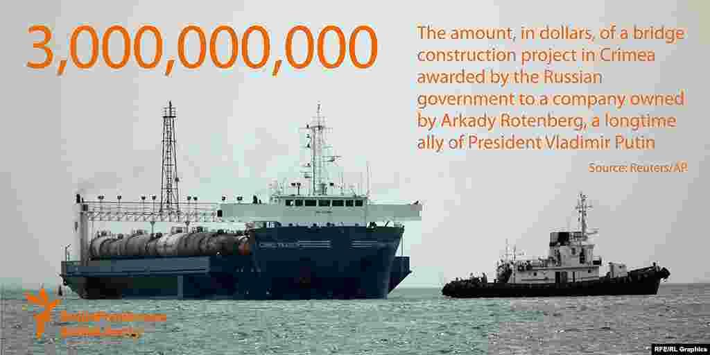 3 миллиарда - количество долларов, выделенных российским государством на строительство моста через Керченский пролив компании, владельцем которой является давний друг Владимира Путина Аркадий Ротенберг