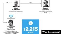 Бертуган Шәймиевләр Forbes исемлегендә (Forbes.ru)