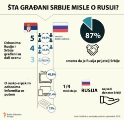Infographic: What Serbian citizens think about Russia?