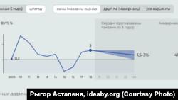 Прагноз росту ВУП Беларусі