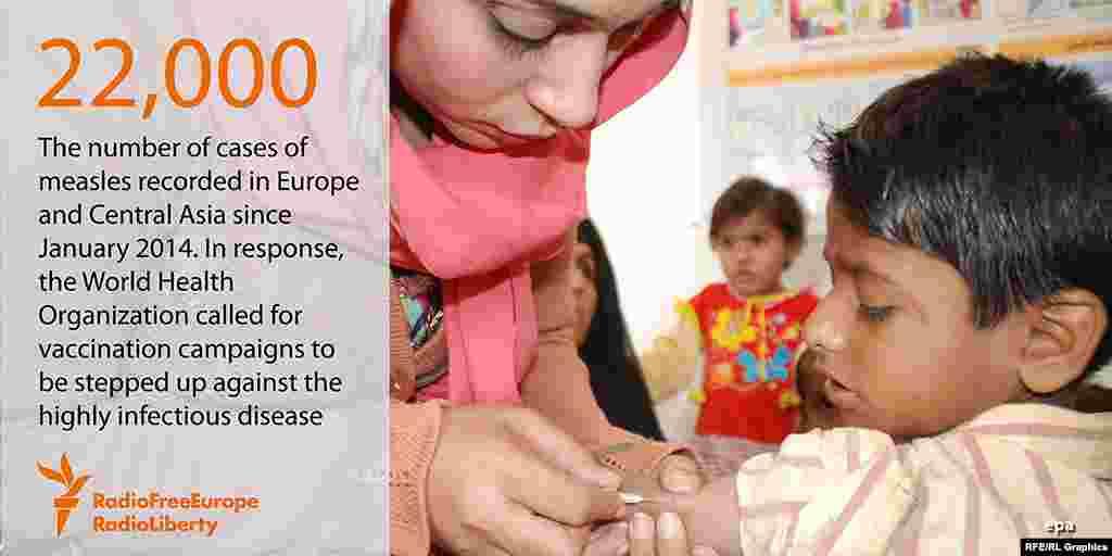22 тысячи случаев заболевания корью было зарегистрировано в Европе и Центральной Азии с января 2014 года. Всемирная Организация здравоохранения призывает мир к проведению массовых кампаний вакцинации детей.