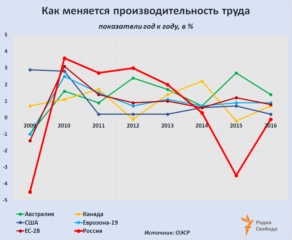Russia-Factograph-Employment-Productivity Growth-2009-2016-OECD-Russia
