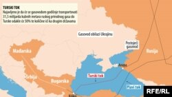 Гасоводот Турски поток