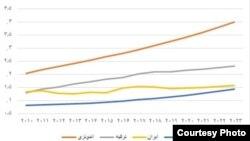 منبع: آمارها و پیشبینی بانک جهانی و صندوق بینالمللی پول