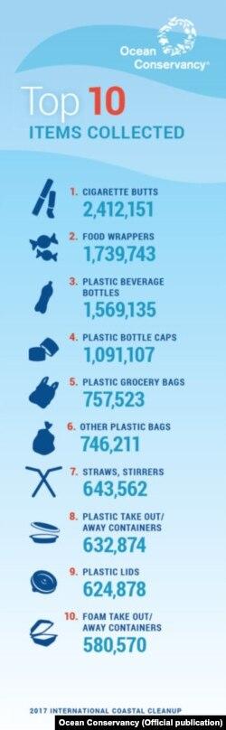 Результати звіту Ocean Conservancy за 2018 рік