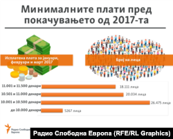 Графика - Миниминалните плати пред покачувањето во 2017