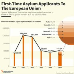 Infograhic - Asylum in the EU