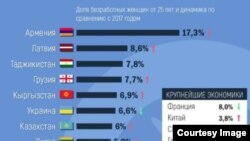 Armenia -- An infographic shows female unemployment rates in post-Soviet countries