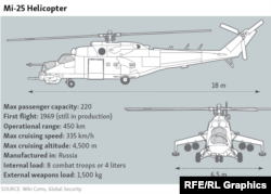 Infographic Mi-25 Helicopter