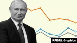 Доверие к президенту падает