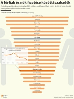 gender paygap infographic