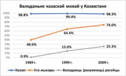 Казаская мова: валоданьне паводле перапісаў