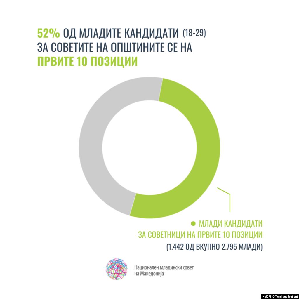 52 % од младите кандидати (18-29) за Советите на општините се на првите 10 позиции.