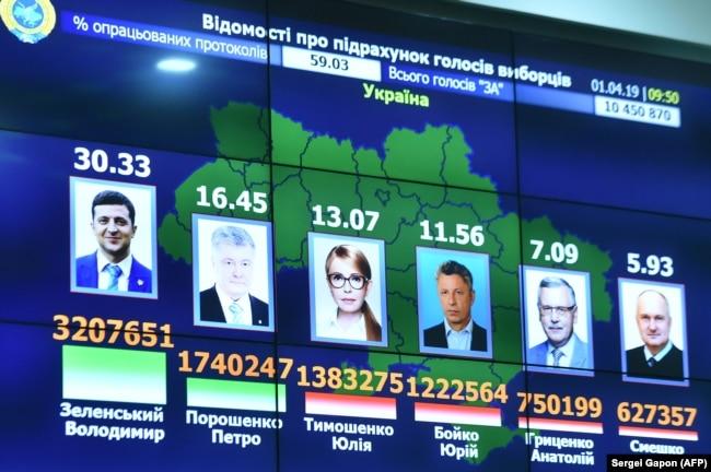 Результаты украинских выборов