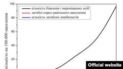 Чыгыш Украинадагы куралдуу кагылышуулар аймагында жабыр тарткандар жана бул аймактан качып чыккандар тууралуу маалымат.