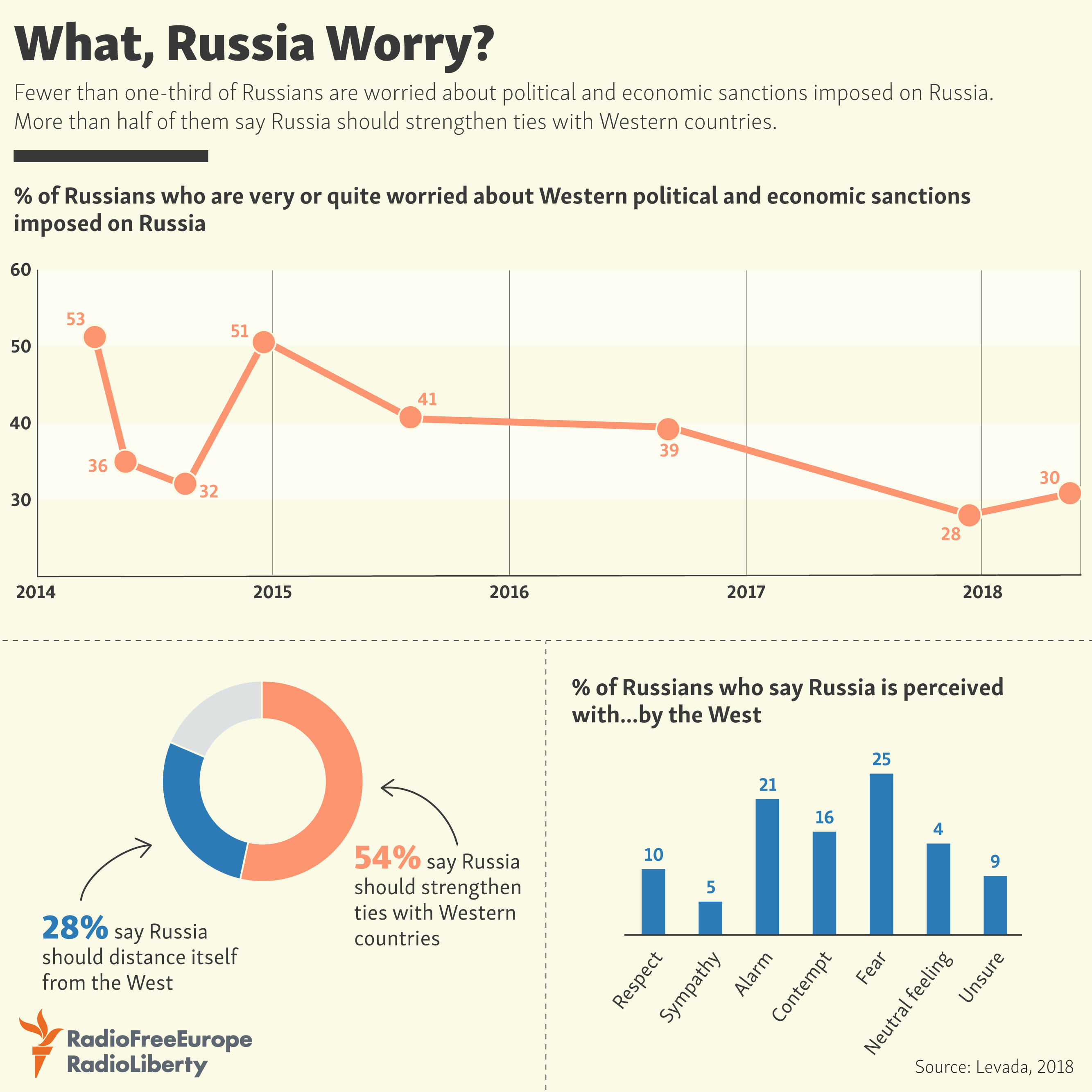 Russians Not Concerned About Sanctions