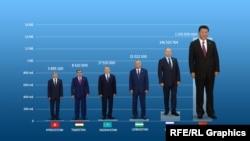Даже по показателю численности населения председатель Китая оказался выше ростом всех своих коллег.