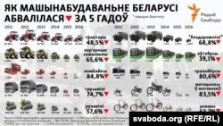 Belarus —Mechanical engineering in Belarus, 2011–2016 infographics