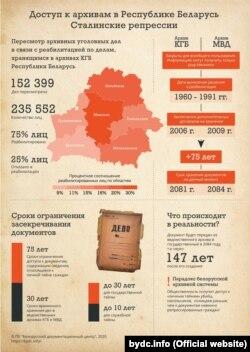 Інфографіка «Доступ до архівів у Республіці Білорусь. Сталінські репресії», виготовлена «Білоруським документальним центром»