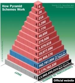 Piramida doimiy tarzda pul mablag'larini jalb etishga asoslanadi. Bunda piramidaning ilk ishtirokchilariga foyda keyingi sarmoyachilar hisobidan qoplanadi.