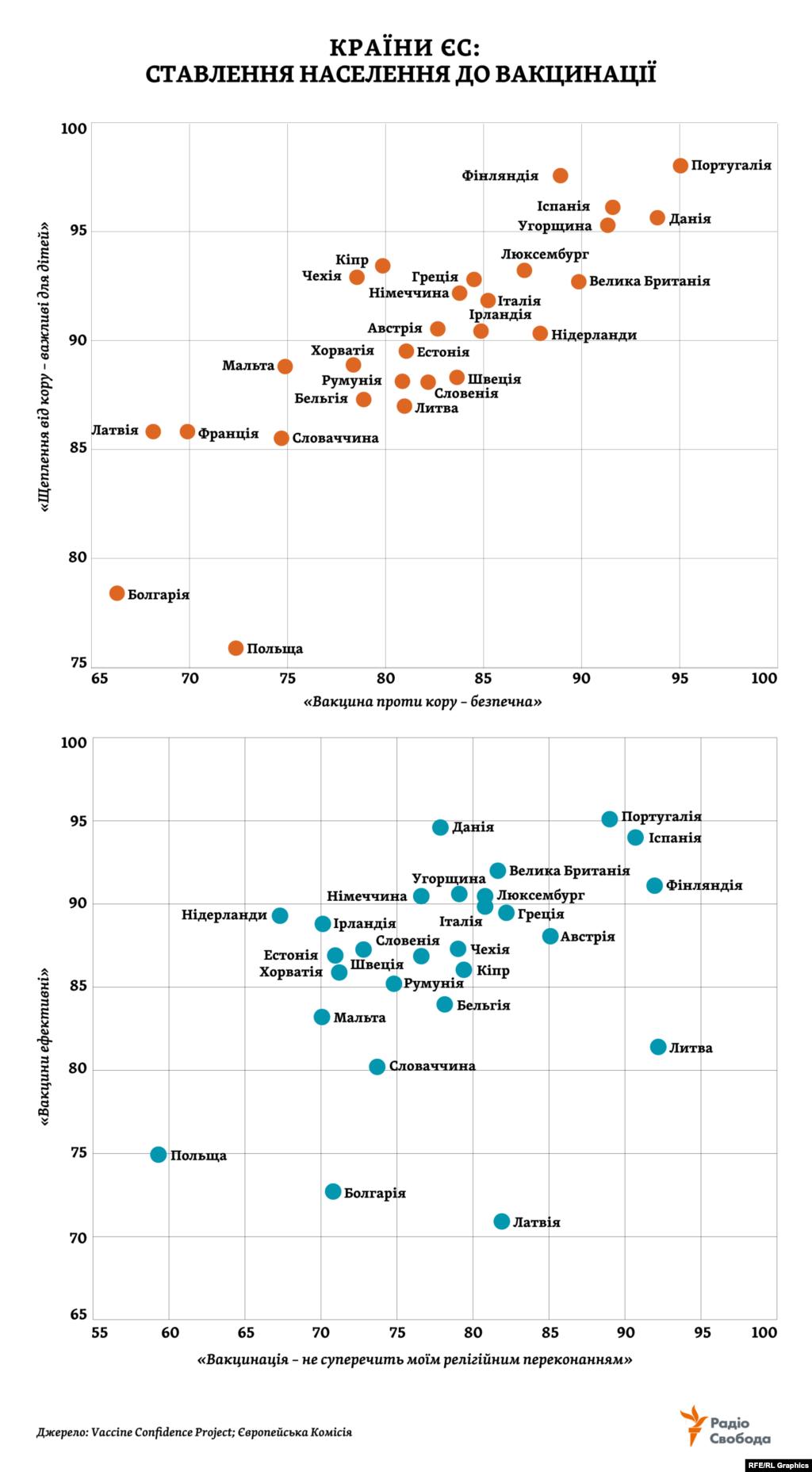 Недовіру частини населення до вакцинації ВООЗ називає однією з 10 ключових для себе проблем 2019 року. Вона стало однією з причин, чому захворюваність на кір зростає навіть у тих країнах, де майже домоглися зникнення хвороби. Дослідження 2016 року виявило, що в Європейському регіоні ВООЗ тих, хто сумнівається, є особливо багато: по країнах – аж до 40% опитаних (у середньому по світу – 13%). Восени 2018 року представили нове дослідження щодо країн ЄС. На графіках, складених за його результатами, – частка опитаних, які погоджуються з відповідним твердженням.