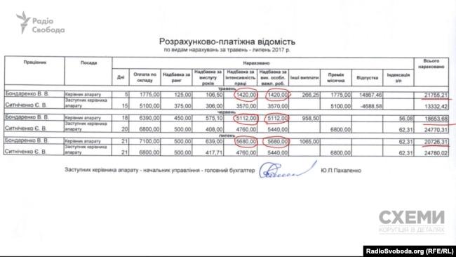 Надбавки, які отримував Бондаренко