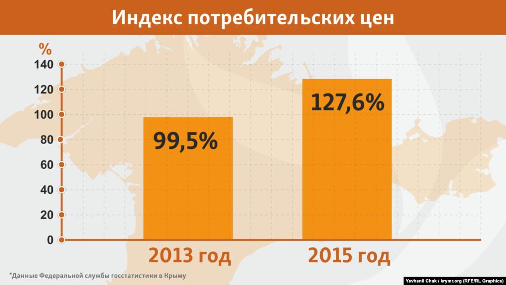 Несмотря на все бесконечные вливания в экономику и повышение доходов населения, жить в Крыму в 2015 году стало на четверть дороже, чем в 2014-м