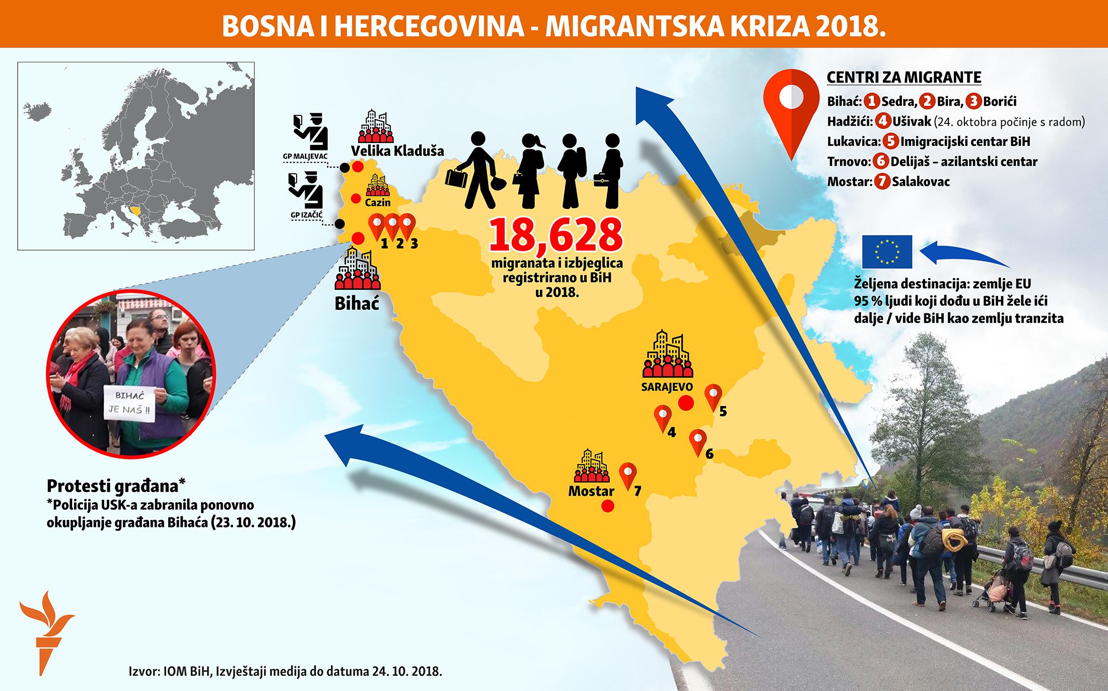 migrantska kriza u Bosni i Hercegovini, 2018